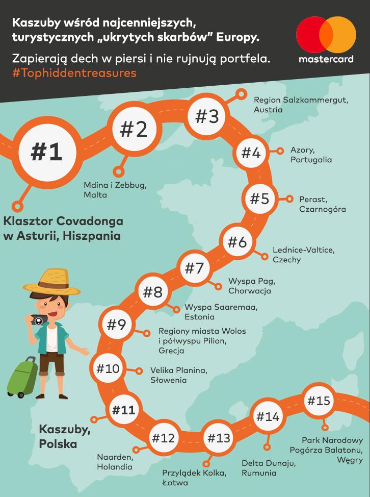 Kaszuby ukrytym skarbem Europy. Na 11 miejscu w rankingu Mastercard. Źródło: Mastercard